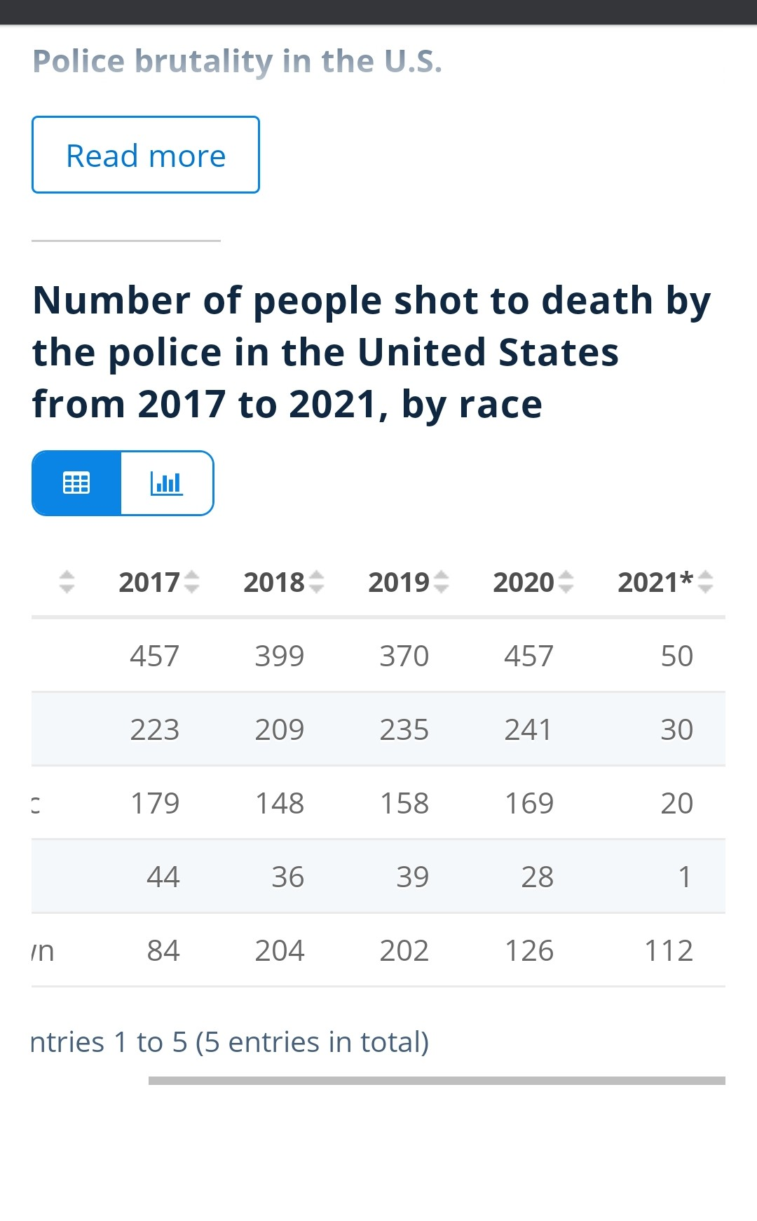 Number of people killed by Police